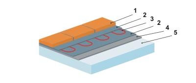Podlahová izolace F-board