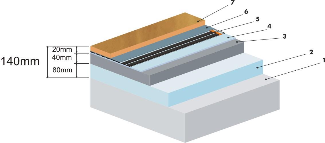 Přímotopné podlahové vytápění